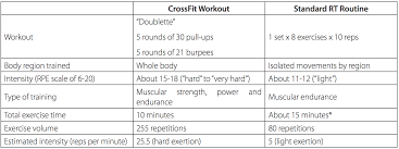 table 5 summary of crossfit workouts by trimester for two women