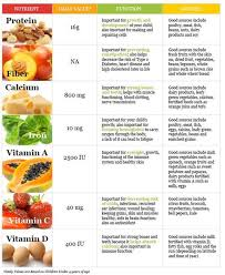 Food High In Vitamin K Nutrient Charts List Of Nutrients Sources For Good Health Diet Protein