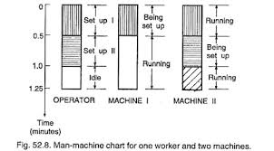 Man Machine Chart Motion Study Meaning Objectives And Tools