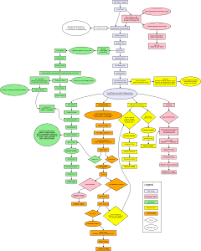 Fallout 4 Quest Flowchart Supreme Ruler Of Earth