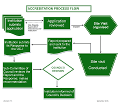 Parish Council Organizational Chart In Jamaica Flow Chart_accreditation Process The University Council Of