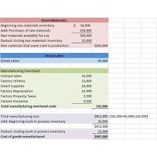 cost of goods manufactured calculation