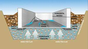 can water seep through concrete