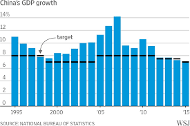 Chinas Economic Growth In 2015 Is Slowest In 25 Years Wsj