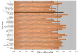 True Wood Species Btu Chart Firewood Heat Value Comparison