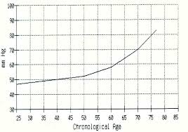 Pulse Pressure Chart Biological Age Of Your Heart