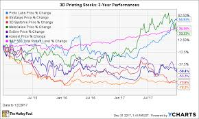 The Best 3d Printing Stock Of 2017 And How It Gained 101
