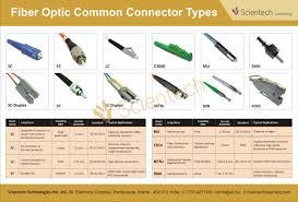 Fiber Optic Connector Types Chart Fibre Optic Connector Types In 2019 Fiber Optic Connectors