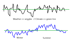 Weather Vs Climate Chart Planetary Science