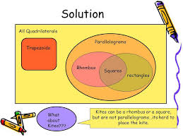 Venn Diagram Quadrilaterals Polygons And Venn Diagrams Ppt Video Online Download