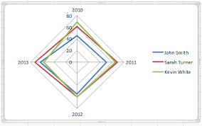 Best Excel Tutorial 4 Axis Chart