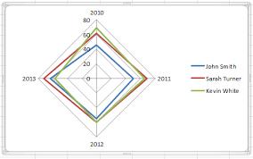 Radar Chart Excel 2010 Best Excel Tutorial 4 Axis Chart