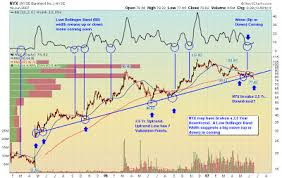 The Tech Farm Stock Chart Nyx Nyse Euronext Is In A