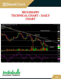 Indiabulls Technical Charts Weekly Cash Report 7 Th September 2019