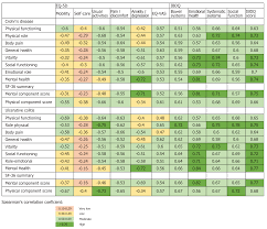 Quality Of Life Work Productivity Impairment And Healthcare