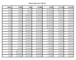 Running Pace Chart Running Pace Chart Marathon Pace Chart