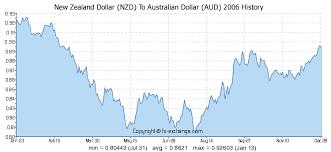 Aud Vs Nzd Chart New Zealand Dollar Nzd To Australian Dollar Aud History