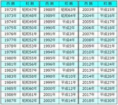 西暦 和 暦 早見 表
