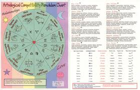Chinese Birth Chart Compatibility Astrological Compatibility Chart Astrology Is Amazing