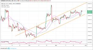 Bitcoin Usd Chart Bitcoin Price Analysis Btc Usd Long Term Outlook Strongly