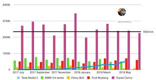 Bmw Sales Chart