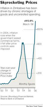 Zimbabwe Inflation Chart How Bad Is Inflation In Zimbabwe The New York Times