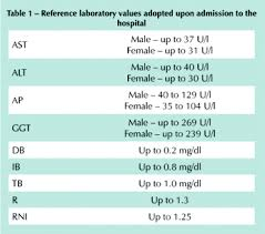 Ggt Level Chart Clinical Evaluation And Hepatic Laboratory Assessment In
