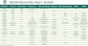 Malt Characteristics Chart Beercolution Malt Chart Ale Brewing Chart