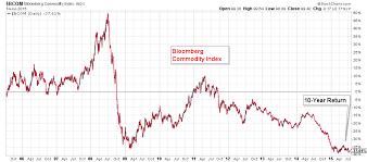 Bloomberg Commodity Index 10 Year Return 37 6 Bcom Spy