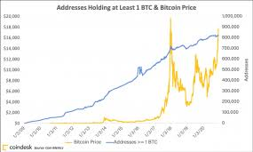 You can also explore the bitcoin wiki 4 Metrics That Show How The Current Bitcoin Spike Is Different From 2017 Coindesk