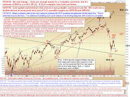 Pretzel Logic Charts Pretzel Logics Market Charts And Analysis Spx And Indu