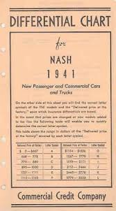 My Nash Chart Amazon Com 1941 Nash Differential Chart Brochure Ambassador