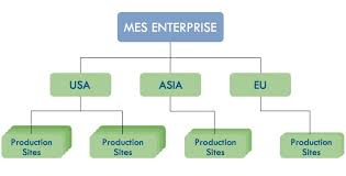 The Mes Products Sepasoft Mes Solutions
