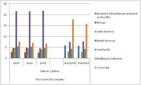 Coca Cola Chart Of Accounts Studying Coca Colas Recent Financials Gurufocus Com