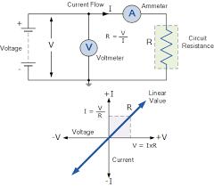 direct current symbol. voltage current relationship direct symbol e