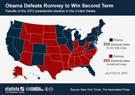 2012 Election Chart Chart Obama Beats Romney To Win Second Term Statista