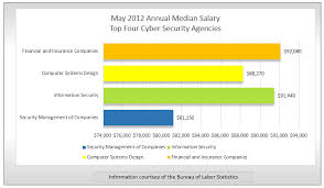 security salary cyber security cyber security entry level salary