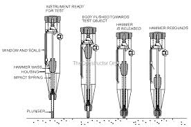 Rebound Hammer Conversion Chart Rebound Hammer Test On Concrete Principle Procedure