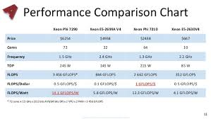 Intel Cpu Gflops Chart Xeon What New Intel Xeon Processors With Many Integrated