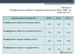 Презентация на тему Дипломная работа на тему АНАЛИЗ  5 Таблица