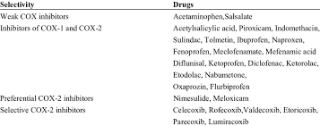Nsaid Classes Chart Classification Of Nsaids According To Their Selectivity For