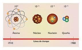 Aporte colombiano a la comprensión de los quarks - UNIMEDIOS: Universidad  Nacional de Colombia