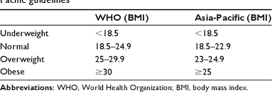Table 1 From Comparison Of World Health Organization And
