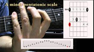 How To Read Guitar Scale Charts How To Read Guitar Scale Diagrams