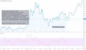 Crsp Stock Price And Chart Nasdaq Crsp Tradingview