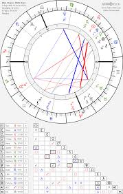 Wes Chart Wes Craven Birth Chart Horoscope Date Of Birth Astro