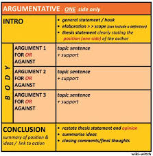 argumentative essay structure what is the structure for writing an argumentative essay