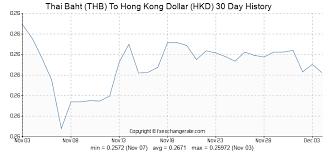 20000 Thb Thai Baht Thb To Hong Kong Dollar Hkd Currency