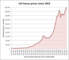 House Prices Economics Help