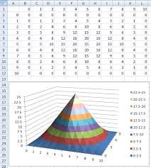 Change Bin Size In Excel Surface Plot Super User